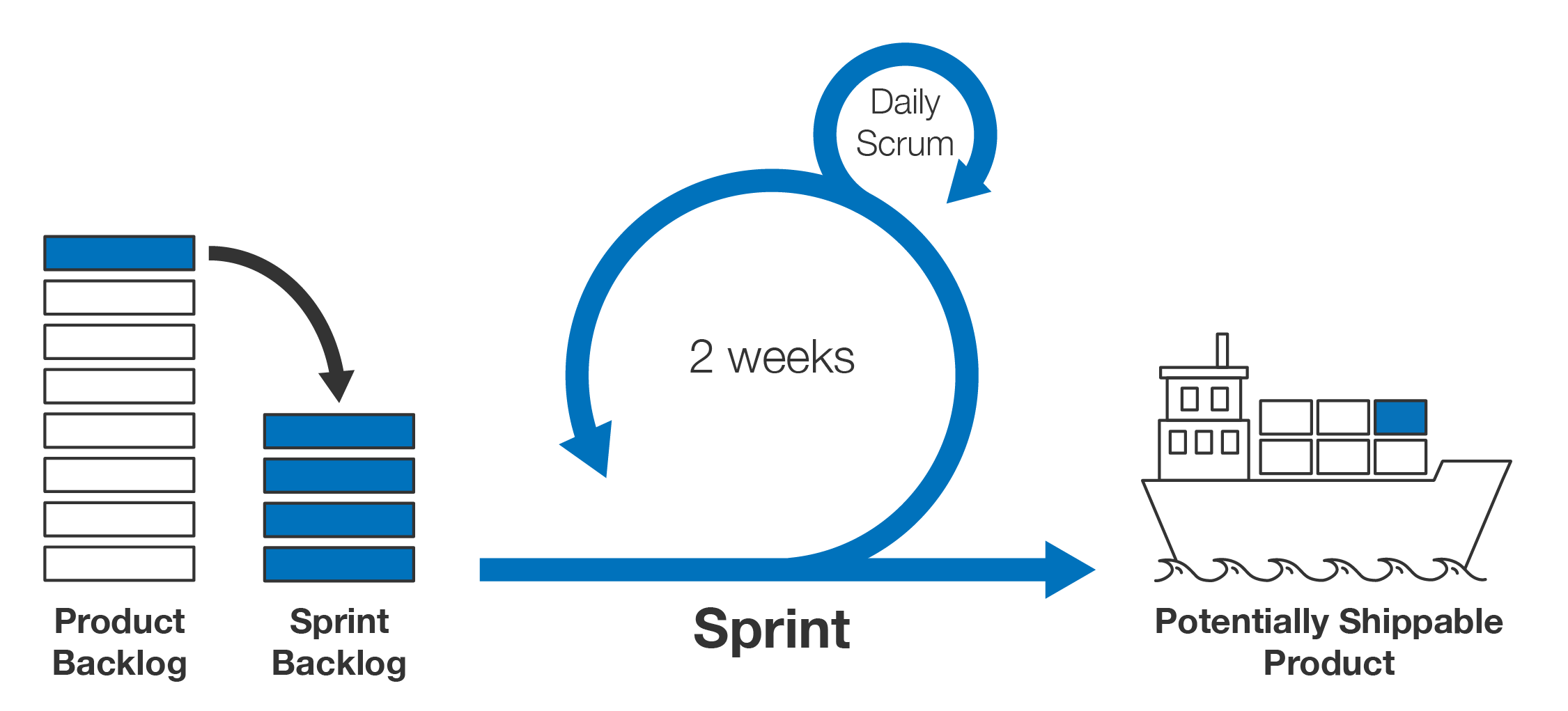 Agile development process with two week sprints and daily scrums
